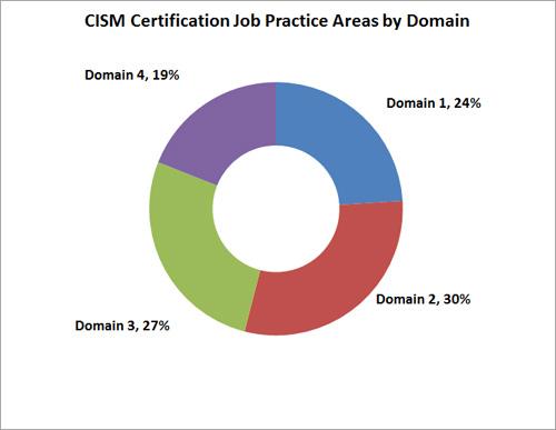 cism-pie-chart