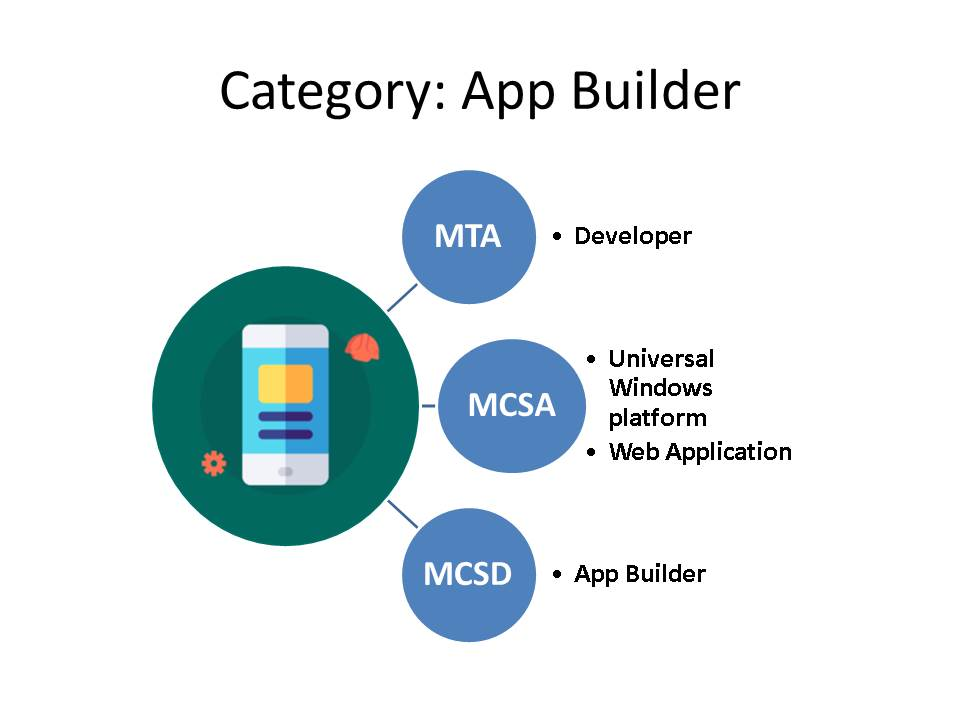 app builder category