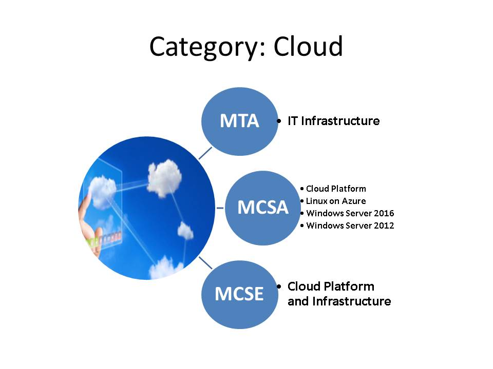 Cloud category