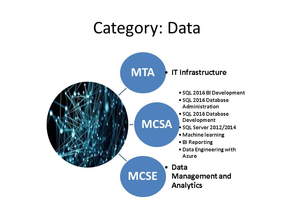 Data category
