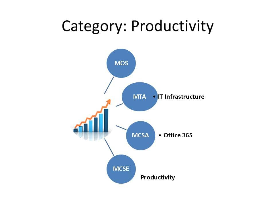 Productivity category