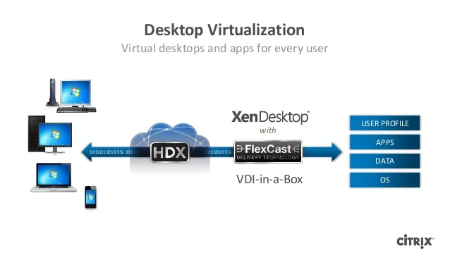 Citrix XenDesktop with VDI