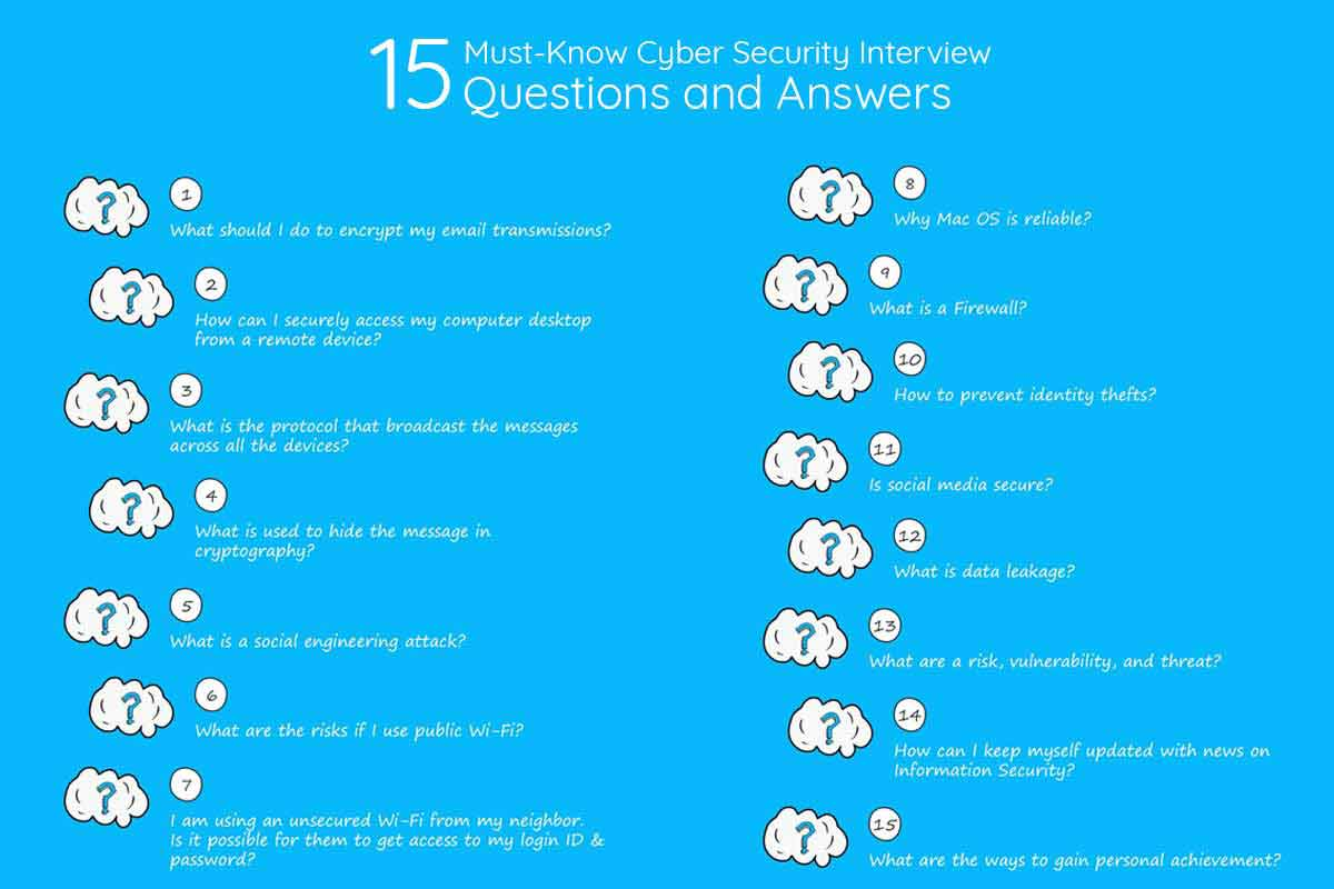 15 Must-Know Cyber Security Interview Questions and Answers 2019