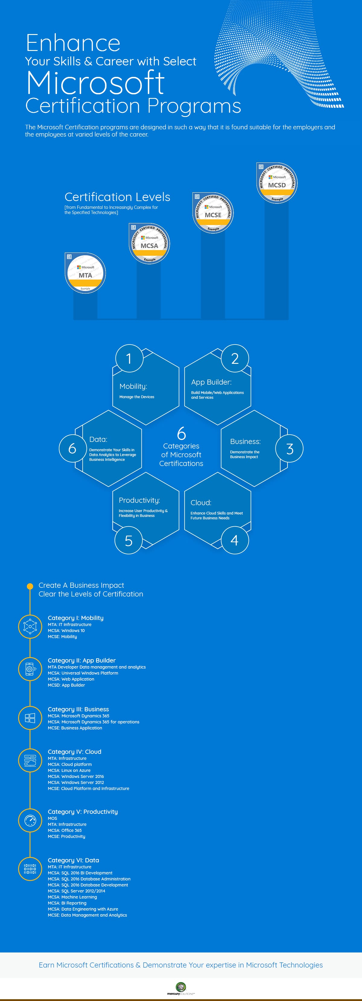 Microsoft Certifications Path 2018 Ultimate Guide Infographics